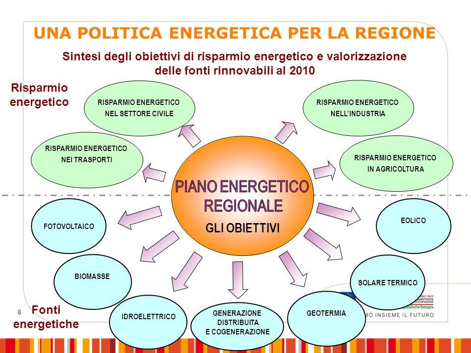 8 RISPARMIO ENERGETICO IN AGRICOLTURA RISPARMIO ENERGETICO NELL'INDUSTRIA RISPARMIO ENERGETICO NEL SETTORE CIVILE RISPARMIO ENERGETICO NEI TRASPORTI R