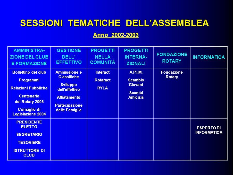 SESSIONI TEMATICHE DELL'ASSEMBLEA SESSIONI TEMATICHE DELL'ASSEMBLEA Anno 2002-2003 AMMINISTRA- ZIONE DEL CLUB E FORMAZIONE GESTIONE DELL EFFETTIVO PROGETTI NELLA COMUNITÀ PROGETTI INTERNA- ZIONALI FONDAZIONE ROTARY INFORMATICA Bollettino del club Programmi Relazioni Pubbliche Centenario del Rotary 2005 Consiglio di Legislazione 2004 Ammissione e Classifiche Sviluppo dell effettivo Affiatamento Partecipazione delle Famiglie Interact Rotaract RYLA A.P.I.M.