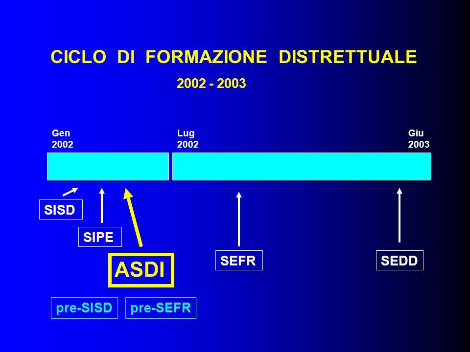 Lug 2002 Gen 2002 Giu 2003 SISD SIPE ASDI SEFRSEDD CICLO DI FORMAZIONE DISTRETTUALE 2002 - 2003 pre-SISDpre-SEFR