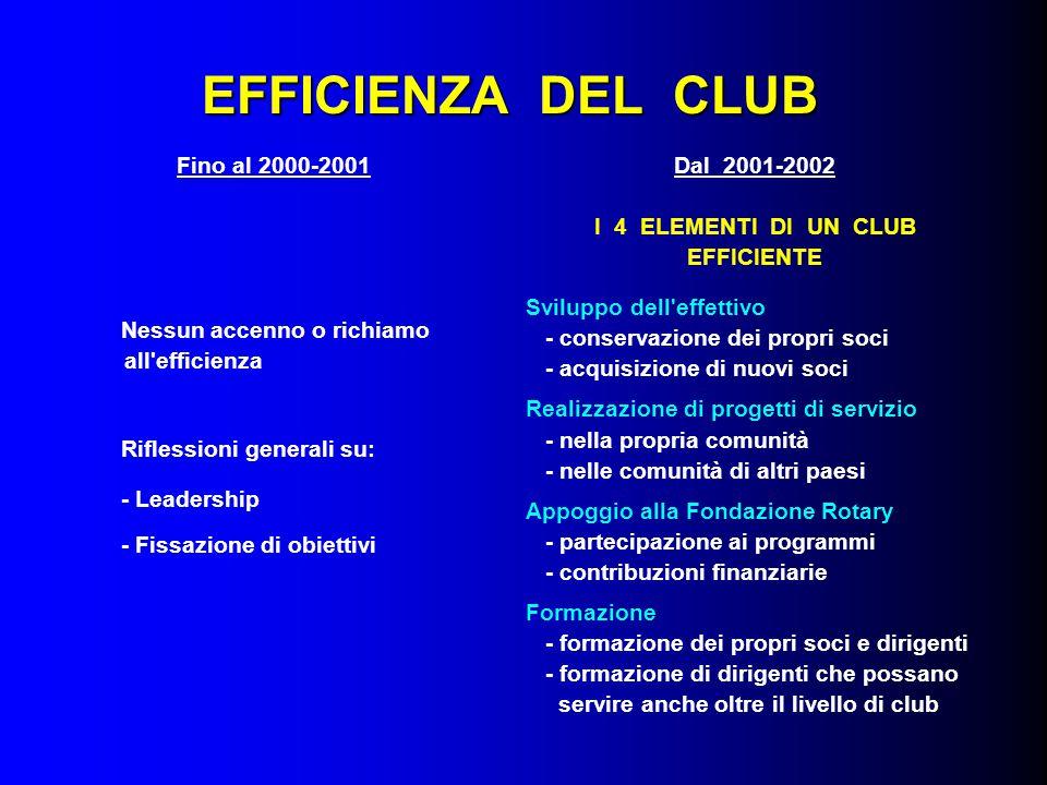 STRUTTURE OPERATIVE DEL CLUB Fino al 2000-2001 Raggruppate per VIE DI AZIONE AZIONE INTERNA AZIONE IINTERNAZIONALE AZIONE INTERESSE PUBBLICO AZIONE PROFESSIONALE -------------------------------------------------- RUOLI SPECIFICI Dal 2001-2002 Raggruppate per FUNZIONI GESTIONE DELL'EFFETTIVO AMMINISTRAZIONE DEL CLUB PROGETTI DI SERVIZIO FONDAZIONE ROTARY ------------------------------------------------ AMMINISTRAZIONE DEL CLUB