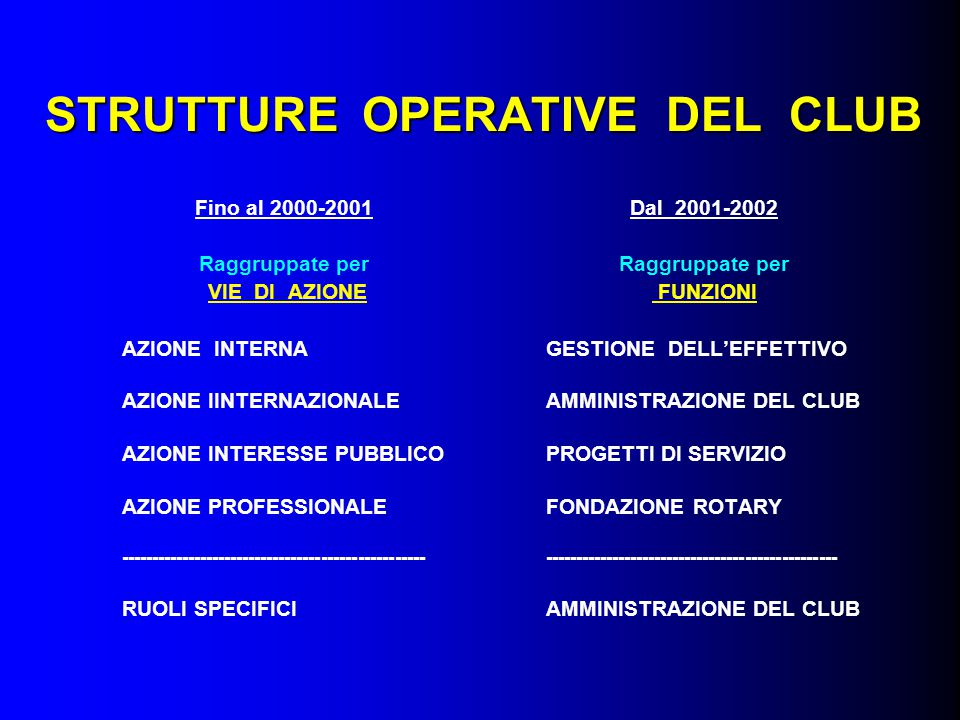 CRITERI DI RAGGRUPPAMENTO DELLE STRUTTURE DEL CLUB RAGGRUPPAMENTO per VIE D AZIONE Fino al 2000-2001 per FUNZIONI Dal 2001-2002 è legato a area di appartenenza della struttura compiti e responsabilità della struttura si basa su posizione della struttura nel quadro delle strutture del club lavoro della struttura nel quadro delle attività del club riguarda l essere di ogni struttura (natura statica) il fare di ogni struttura (natura dinamica ) si propone obiettivi generici specifici definibili con precisione assegnabili con chiarezza misurabili con accuratezza