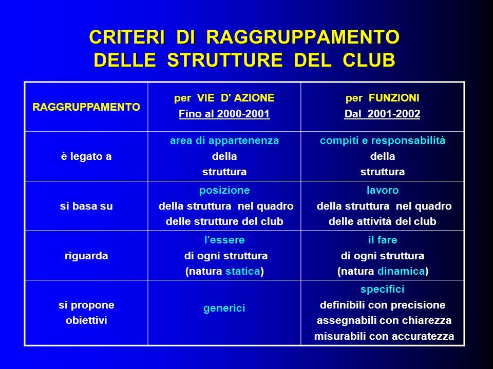 STRUTTURE DEL CLUB RACCOMANDATE STRUTTURE DEL CLUB RACCOMANDATE Anno 2002-2003 FUNZIONI da ASSOLVERERUOLO SPECIFICOCOMMISSIONE GESTIONE DELL'EFFETTIVO Ammissione e Classifiche Sviluppo dell effettivo Affiatamento Partecipazione delle Famiglie AMMIINISTRAZIONE DEL CLUB PRESIDENTE SEGRETARIO TESORIERE ISTRUTTORE DI CLUB ESPERTO DI INFORMATICA Bollettino del Club Programmi Relazioni Pubbliche Centenario del Rotary 2005 Consiglio di Legislazione 2004 FONDAZIONE ROTARYFondazione Rotary PROGETTI DI SERVIZIO A.P.I.M.