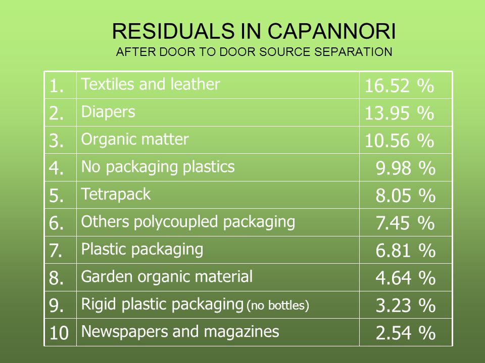 RESIDUALS IN CAPANNORI AFTER DOOR TO DOOR SOURCE SEPARATION