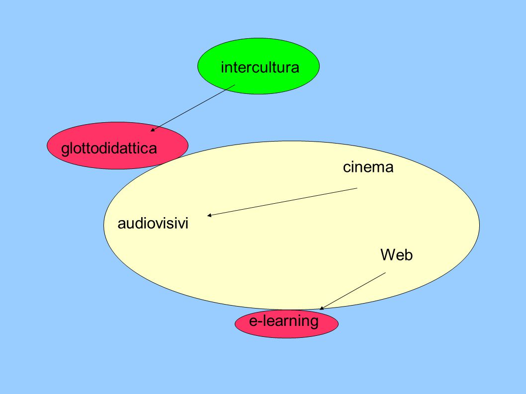 intercultura glottodidattica cinema audiovisivi Web e-learning