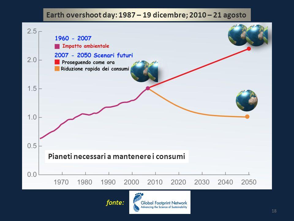 18 fonte: Earth overshoot day: 1987 – 19 dicembre; 2010 – 21 agosto Pianeti necessari a mantenere i consumi