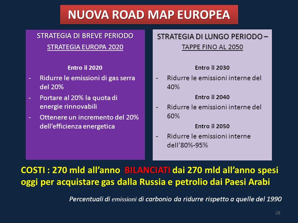 Percentuali di emissioni di carbonio da ridurre rispetto a quelle del 1990 STRATEGIA EUROPA 2020 Entro il 2020 -Ridurre le emissioni di gas serra del 20% -Portare al 20% la quota di energie rinnovabili -Ottenere un incremento del 20% dell'efficienza energetica TAPPE FINO AL 2050 Entro il 2030 -Ridurre le emissioni interne del 40% Entro il 2040 -Ridurre le emissioni interne del 60% Entro il 2050 -Ridurre le emissioni interne dell'80%-95% STRATEGIA DI BREVE PERIODO STRATEGIA DI LUNGO PERIODO – COSTI : BILANCIATI COSTI : 270 mld all'anno BILANCIATI dai 270 mld all'anno spesi oggi per acquistare gas dalla Russia e petrolio dai Paesi Arabi NUOVA ROAD MAP EUROPEA 28