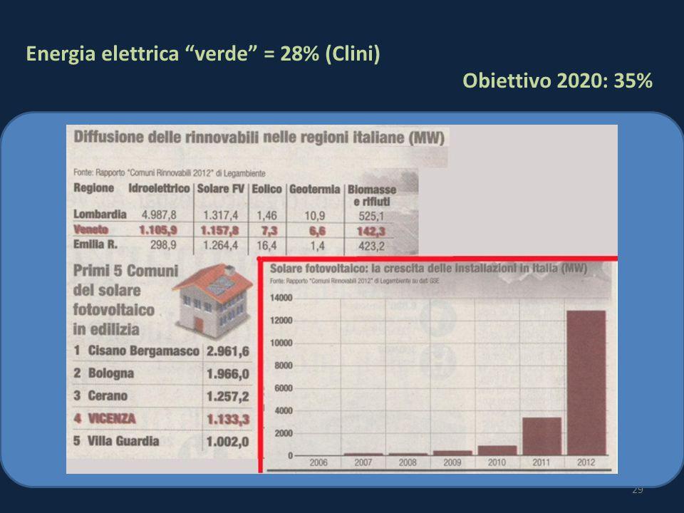 29 Energia elettrica verde = 28% (Clini) Obiettivo 2020: 35%