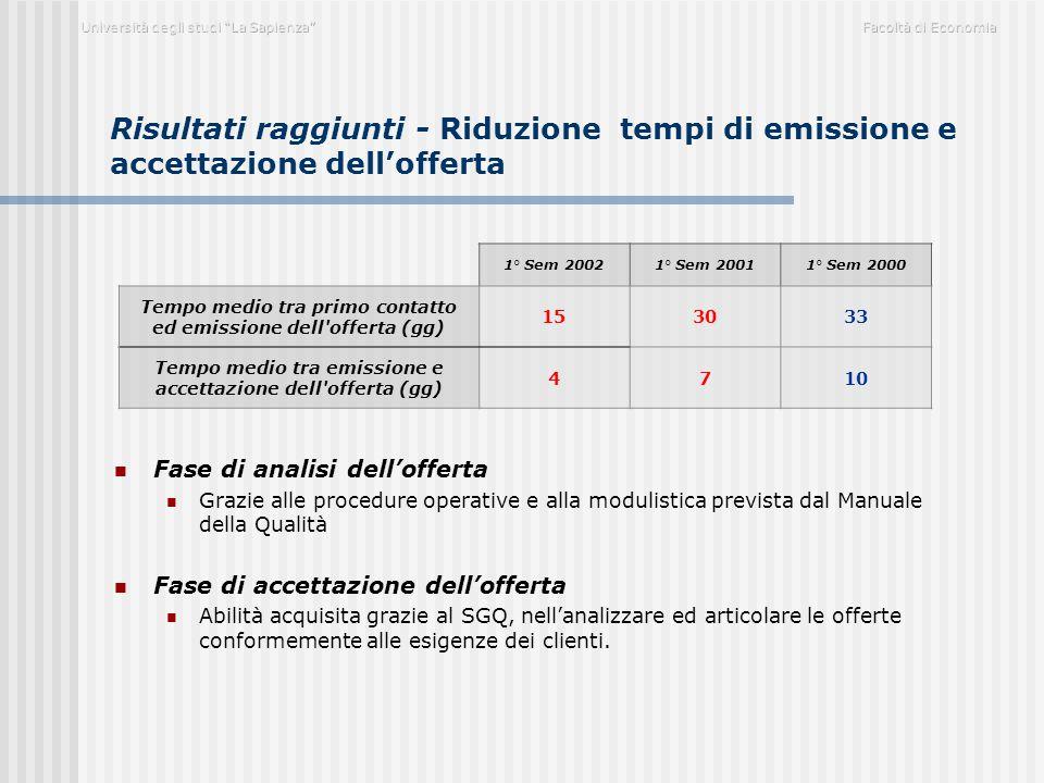 Risultati raggiunti - Riduzione tempi di emissione e accettazione dell'offerta Fase di analisi dell'offerta Grazie alle procedure operative e alla mod