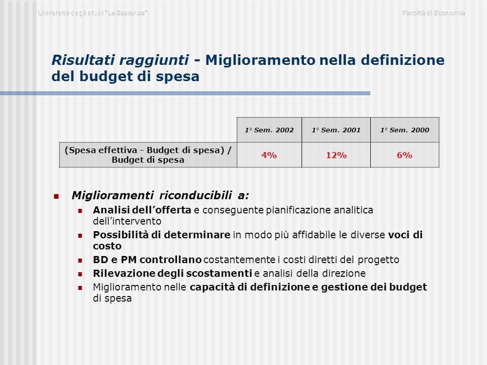Risultati raggiunti - Miglioramento nella definizione del budget di spesa Miglioramenti riconducibili a: Analisi dell'offerta e conseguente pianificaz
