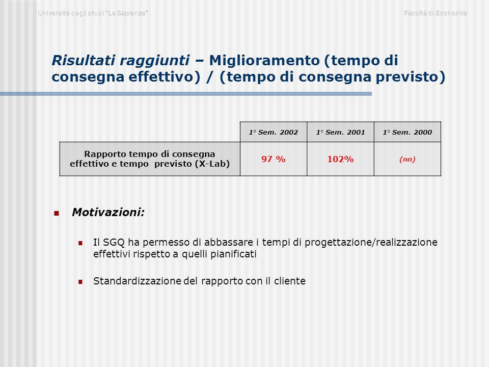 Risultati raggiunti – Miglioramento (tempo di consegna effettivo) / (tempo di consegna previsto) Motivazioni: Il SGQ ha permesso di abbassare i tempi