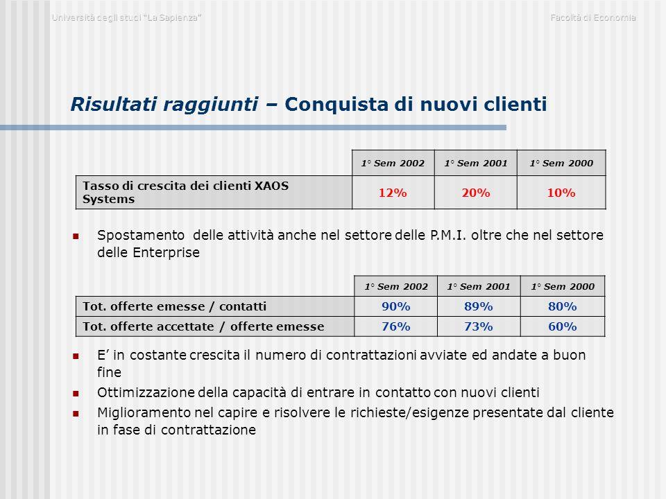 Risultati raggiunti – Conquista di nuovi clienti 1° Sem 20021° Sem 20011° Sem 2000 Tot. offerte emesse / contatti90%89%80% Tot. offerte accettate / of