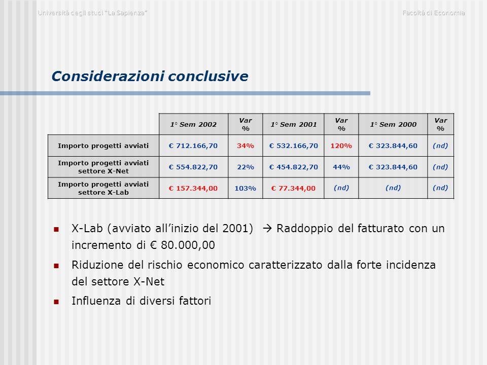 Considerazioni conclusive X-Lab (avviato all'inizio del 2001)  Raddoppio del fatturato con un incremento di € 80.000,00 Riduzione del rischio economi