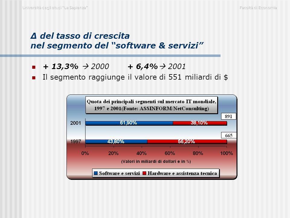 """∆ del tasso di crescita nel segmento del """"software & servizi"""" + 13,3%  2000 + 6,4%  2001 Il segmento raggiunge il valore di 551 miliardi di $"""