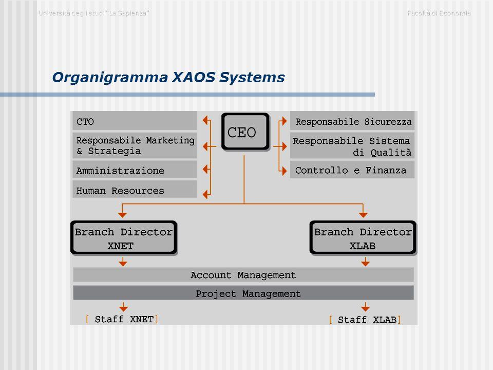 Organigramma XAOS Systems