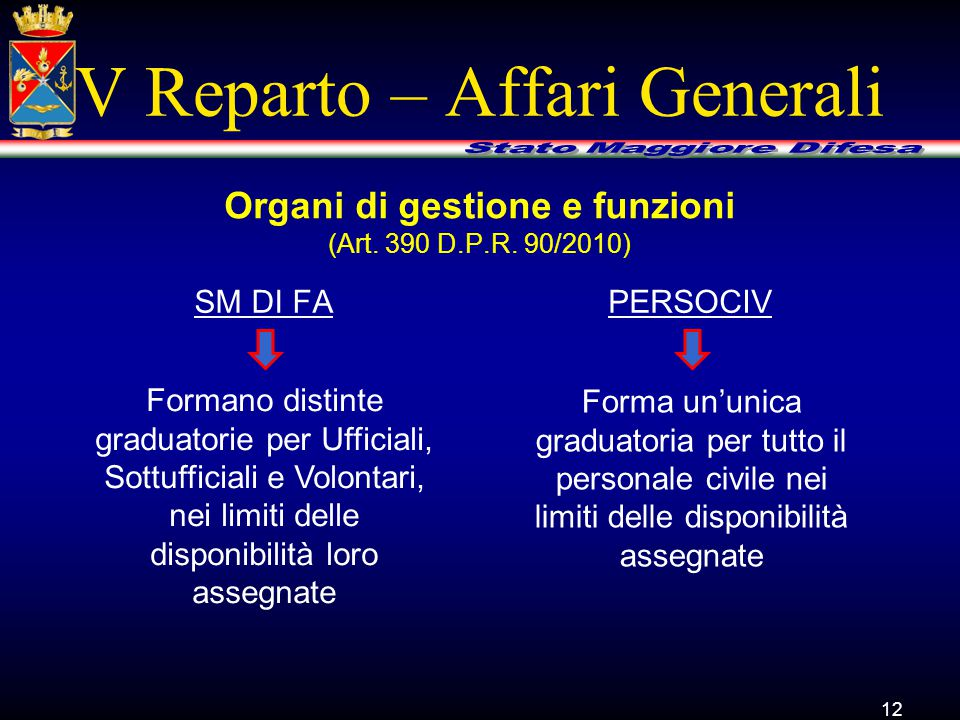V Reparto – Affari Generali SM DI FA 12 Organi di gestione e funzioni (Art. 390 D.P.R. 90/2010) PERSOCIV Formano distinte graduatorie per Ufficiali, S