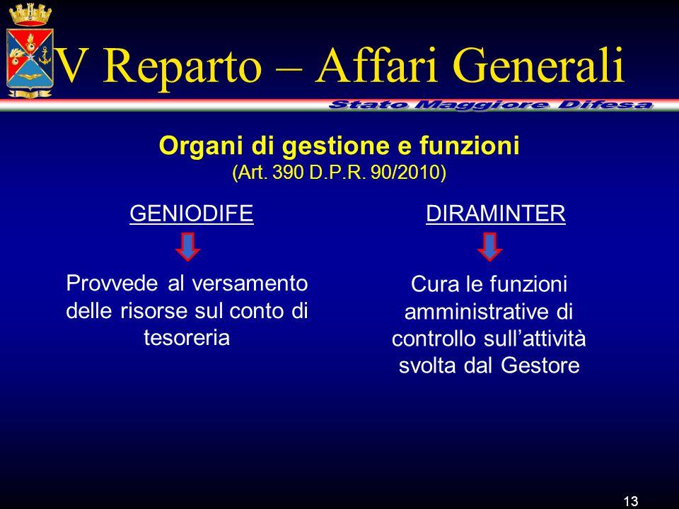 V Reparto – Affari Generali GENIODIFE 13 Organi di gestione e funzioni (Art. 390 D.P.R. 90/2010) DIRAMINTER Provvede al versamento delle risorse sul c