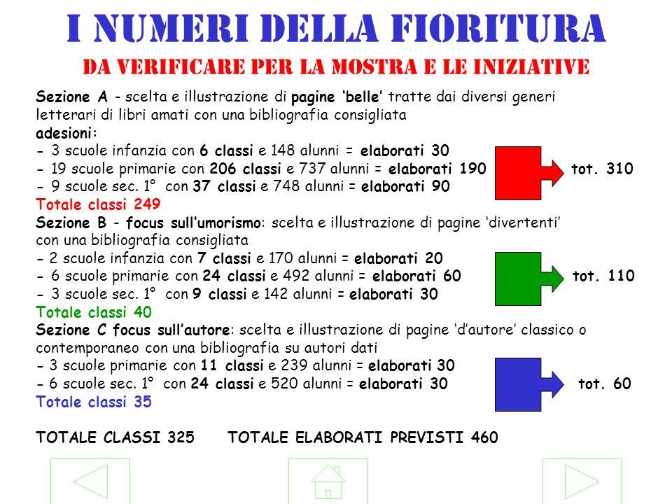 I numeri della fioritura da verificare per la mostra e le iniziative Sezione A - scelta e illustrazione di pagine 'belle' tratte dai diversi generi le