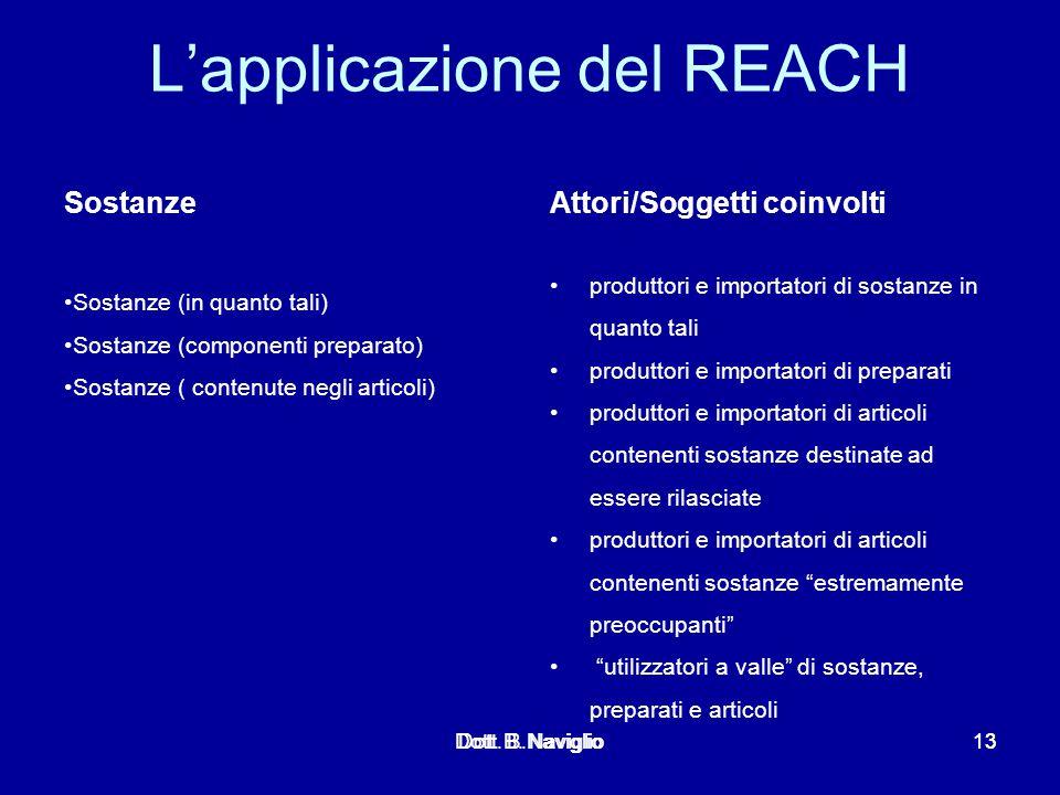 L'applicazione del REACH Sostanze Sostanze (in quanto tali) Sostanze (componenti preparato) Sostanze ( contenute negli articoli) Attori/Soggetti coinv