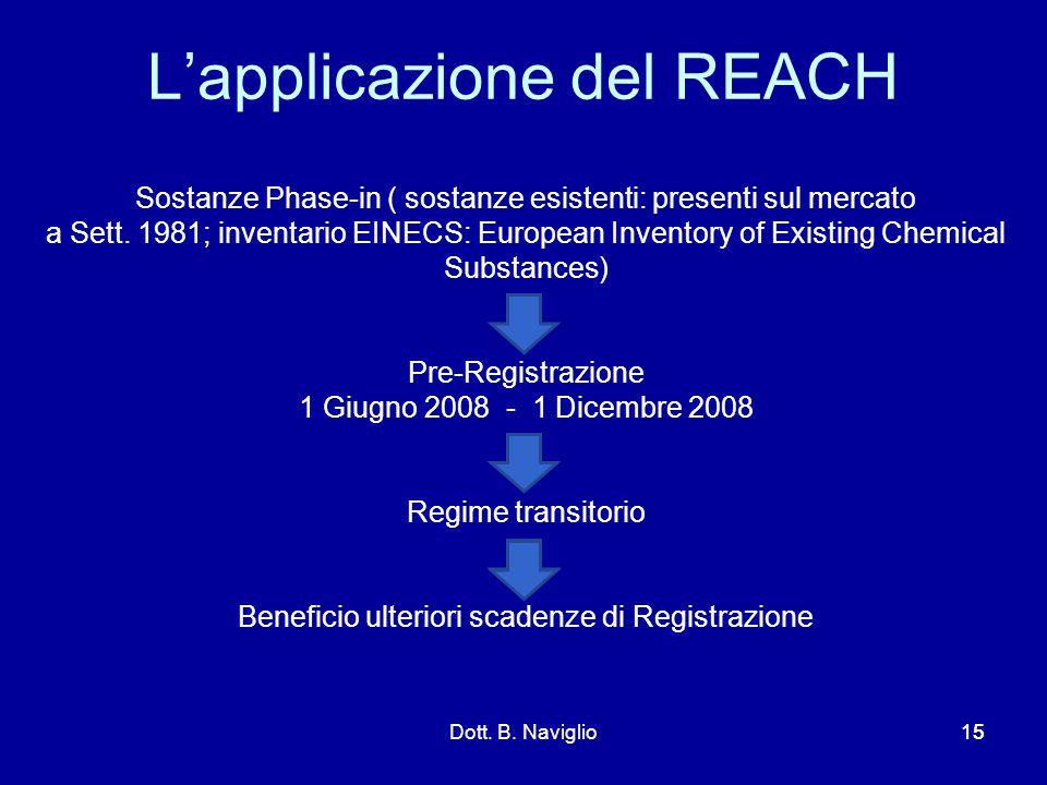 Sostanze Phase-in ( sostanze esistenti: presenti sul mercato a Sett. 1981; inventario EINECS: European Inventory of Existing Chemical Substances) Pre-