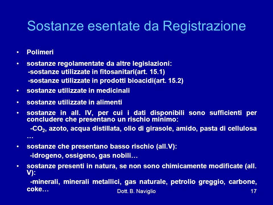 Sostanze esentate da Registrazione Polimeri sostanze regolamentate da altre legislazioni: -sostanze utilizzate in fitosanitari(art. 15.1) -sostanze ut