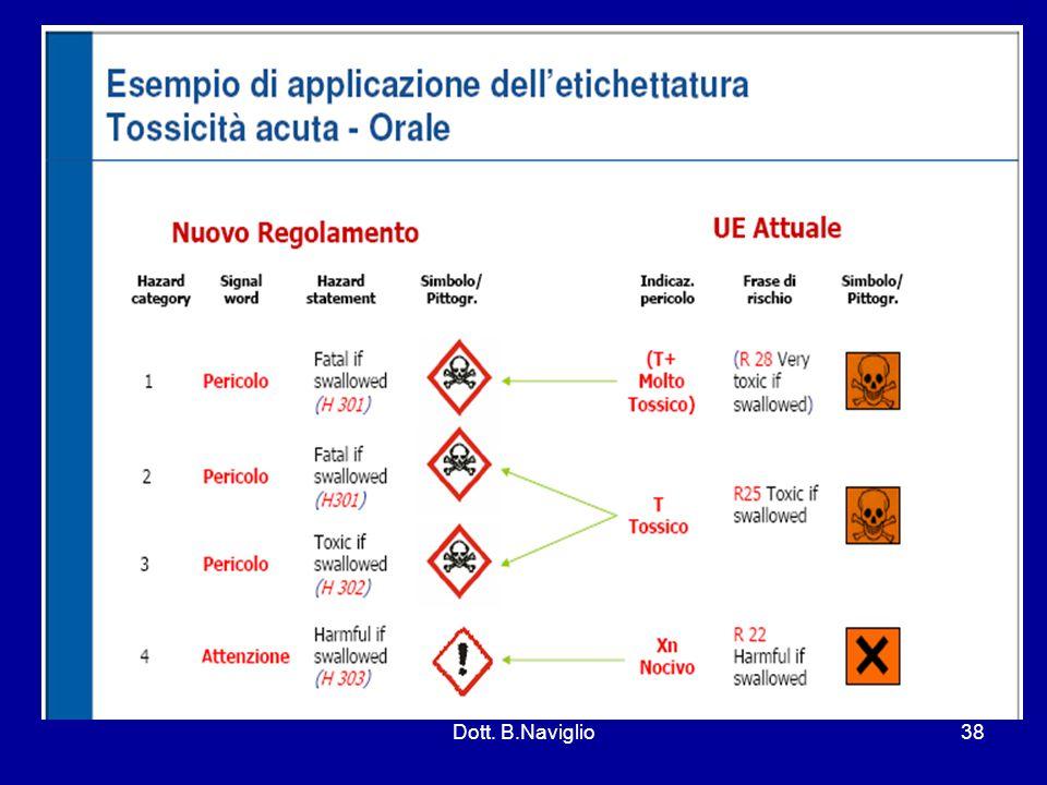 Dott. B.Naviglio38