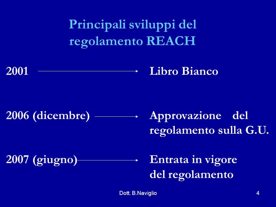 Principali sviluppi del regolamento REACH 2001 2006 (dicembre) 2007 (giugno) Libro Bianco Approvazione del regolamento sulla G.U. Entrata in vigore de