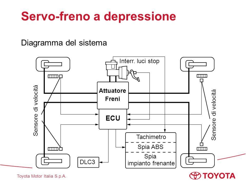 Toyota Motor Italia S.p.A. Servo-freno a depressione Diagramma del sistema Attuatore Freni ECU Tachimetro Spia ABS Spia impianto frenante Interr. luci
