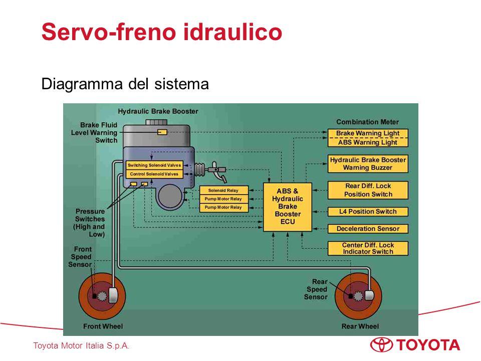 Toyota Motor Italia S.p.A. Servo-freno idraulico Diagramma del sistema