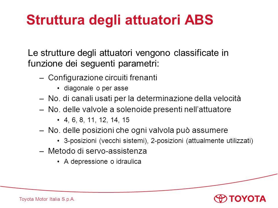 Toyota Motor Italia S.p.A. Struttura degli attuatori ABS Le strutture degli attuatori vengono classificate in funzione dei seguenti parametri: –Config