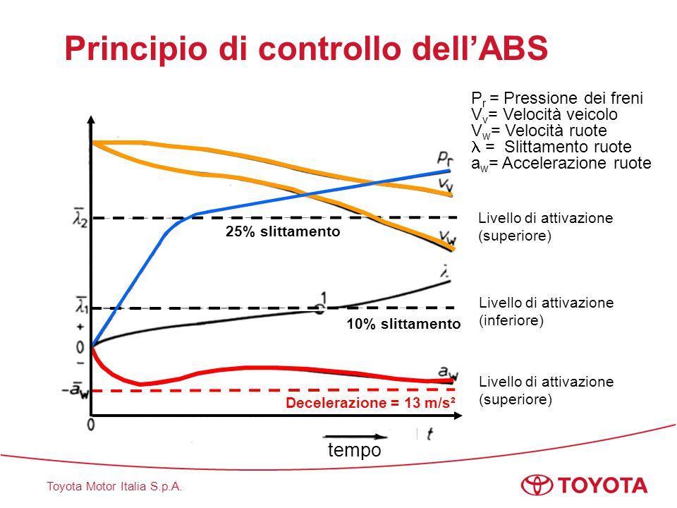 Toyota Motor Italia S.p.A. 10% slittamento Decelerazione = 13 m/s² P r = Pressione dei freni V v = Velocità veicolo V w = Velocità ruote = Slittamento