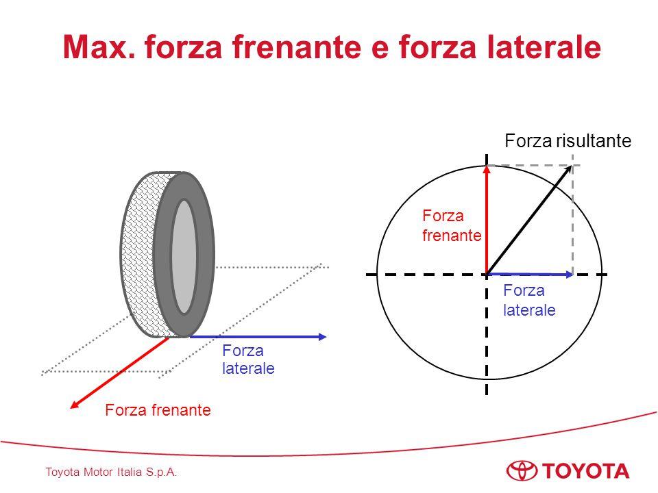 Toyota Motor Italia S.p.A. Max. forza frenante e forza laterale Forza frenante Forza laterale Forza frenante Forza risultante