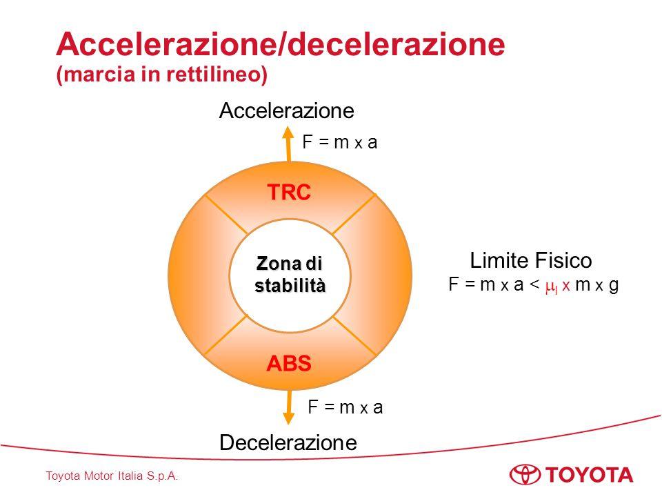 Toyota Motor Italia S.p.A. Accelerazione/decelerazione (marcia in rettilineo) TRC ABS Limite Fisico F = m x a <  l x m x g Decelerazione Accelerazion