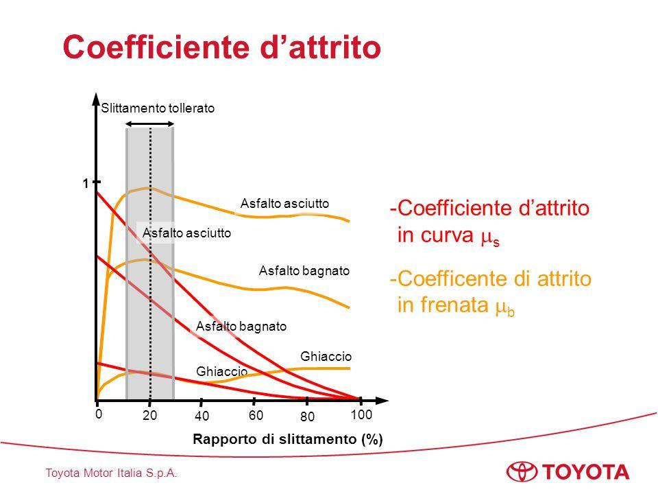 Toyota Motor Italia S.p.A. Coefficiente d'attrito - - Coefficiente d'attritoin curva  s - - Coefficente di attritoin frenata  b Ghiaccio Asfalto bag