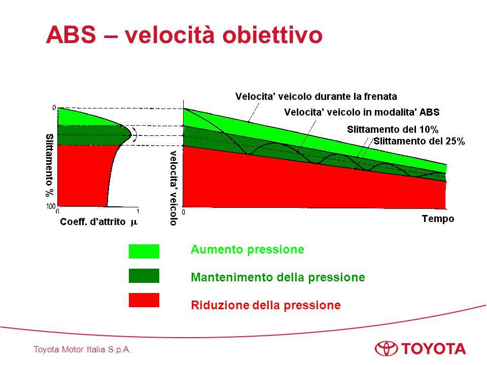 Toyota Motor Italia S.p.A. ABS – velocità obiettivo Aumento pressione Mantenimento della pressione Riduzione della pressione