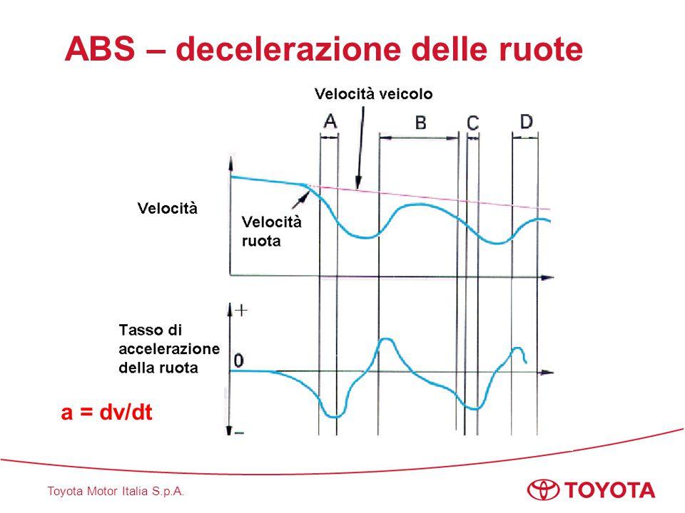 Toyota Motor Italia S.p.A. ABS – decelerazione delle ruote a = dv/dt