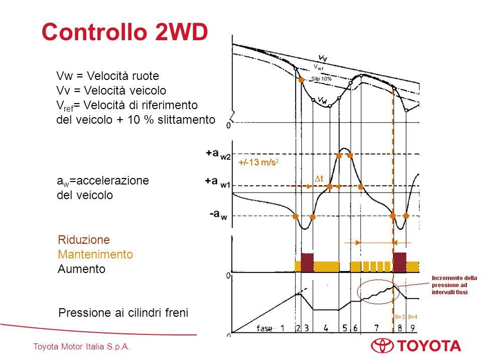 Toyota Motor Italia S.p.A. Controllo 2WD Vw = Velocità ruote Vv = Velocità veicolo V ref = Velocità di riferimento del veicolo + 10 % slittamento a w