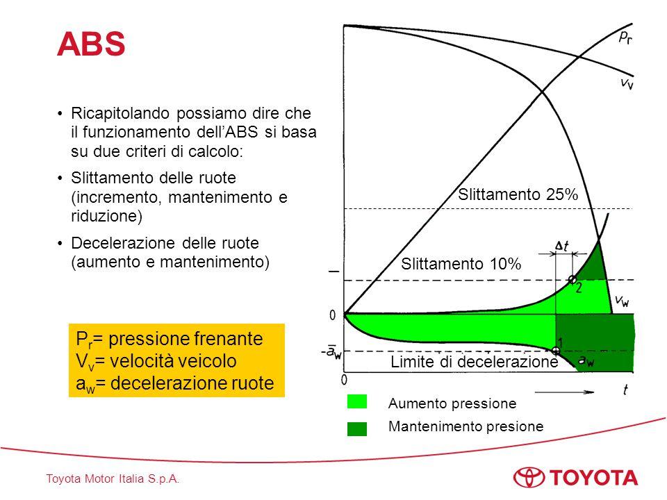 Toyota Motor Italia S.p.A. ABS Ricapitolando possiamo dire che il funzionamento dell'ABS si basa su due criteri di calcolo: Slittamento delle ruote (i