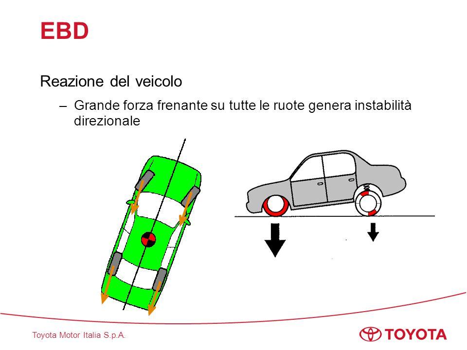 Toyota Motor Italia S.p.A. EBD Reazione del veicolo –Grande forza frenante su tutte le ruote genera instabilità direzionale