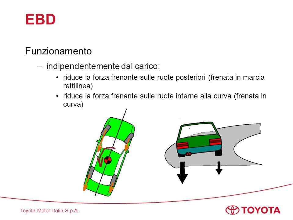 Toyota Motor Italia S.p.A. EBD Funzionamento –indipendentemente dal carico: riduce la forza frenante sulle ruote posteriori (frenata in marcia rettili
