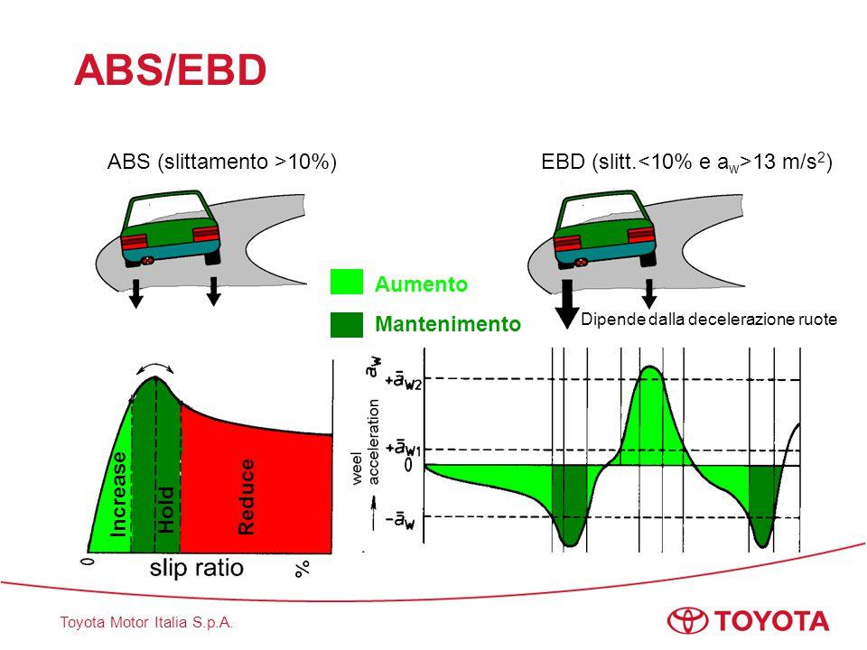 Toyota Motor Italia S.p.A. Increase Hold Reduce Aumento Mantenimento ABS/EBD ABS (slittamento >10%) EBD (slitt. 13 m/s 2 ) Dipende dalla decelerazione