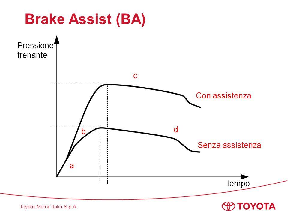 Toyota Motor Italia S.p.A. Brake Assist (BA) tempo Pressione frenante a b c d Senza assistenza Con assistenza