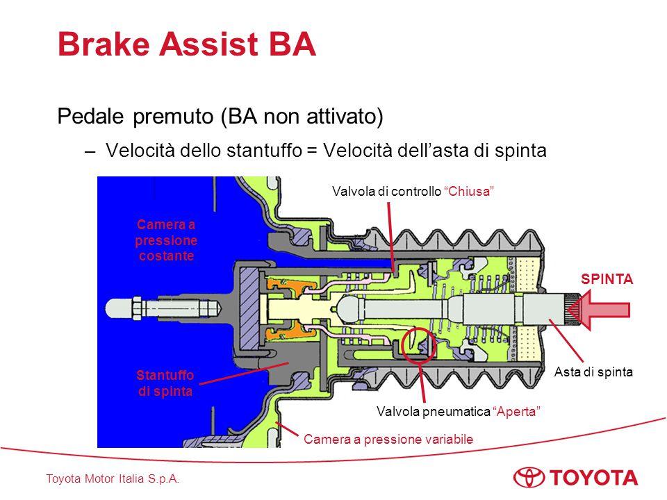 Toyota Motor Italia S.p.A. Brake Assist BA Pedale premuto (BA non attivato) –Velocità dello stantuffo = Velocità dell'asta di spinta Valvola di contro