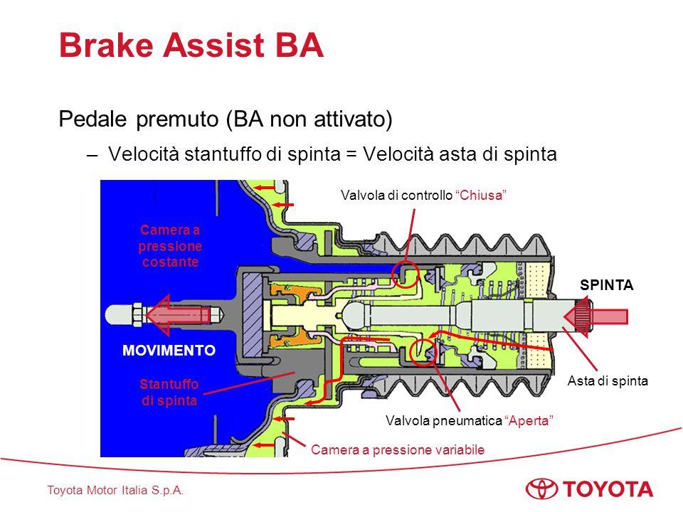 Toyota Motor Italia S.p.A. Brake Assist BA Pedale premuto (BA non attivato) –Velocità stantuffo di spinta = Velocità asta di spinta Valvola di control