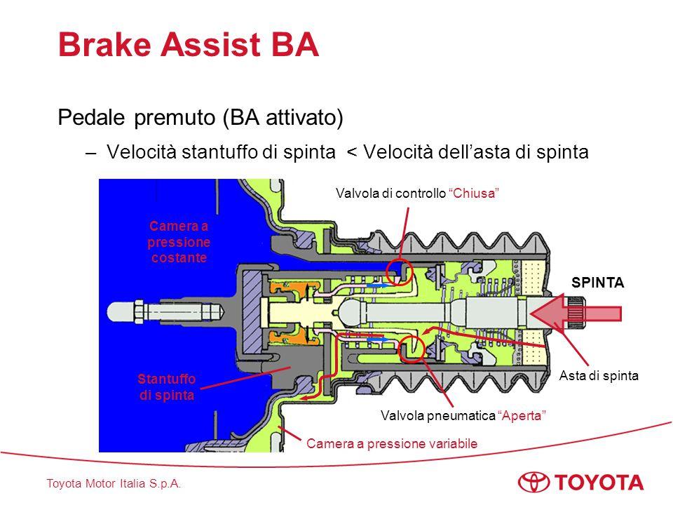 Toyota Motor Italia S.p.A. Brake Assist BA Pedale premuto (BA attivato) –Velocità stantuffo di spinta < Velocità dell'asta di spinta Valvola di contro