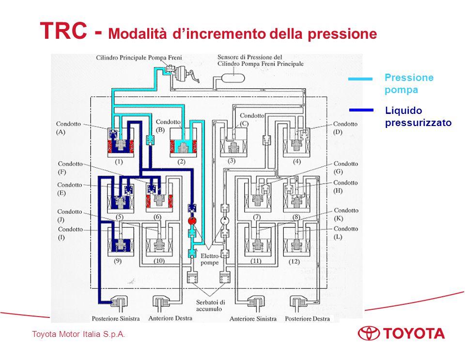 Toyota Motor Italia S.p.A. TRC - Modalità d'incremento della pressione Pressione pompa Liquido pressurizzato