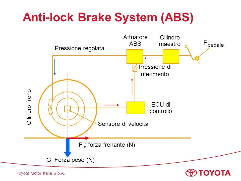 Toyota Motor Italia S.p.A. Pressione di riferimento ECU di controllo Pressione regolata Cilindro maestro Attuatore ABS Cilindro freno Sensore di veloc