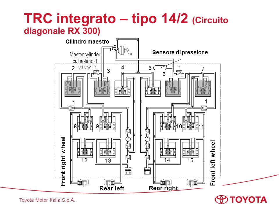 Toyota Motor Italia S.p.A. TRC integrato – tipo 14/2 (Circuito diagonale RX 300) Front right wheel Front left wheel Rear left Rear right Sensore di pr