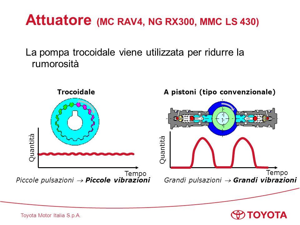 Toyota Motor Italia S.p.A. Attuatore (MC RAV4, NG RX300, MMC LS 430) La pompa trocoidale viene utilizzata per ridurre la rumorosità Trocoidale A pisto