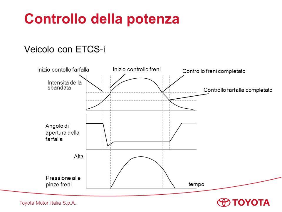 Toyota Motor Italia S.p.A. Controllo della potenza Veicolo con ETCS-i tempo Alta Intensità dellasbandata Angolo diapertura dellafarfalla Inizio contol