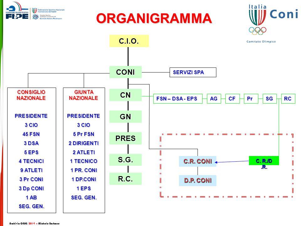 ORGANIGRAMMAC.I.O.CONI CN GN PRES S.G.R.C.